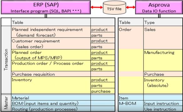 Relationship between ERP and Asprova | Asprova